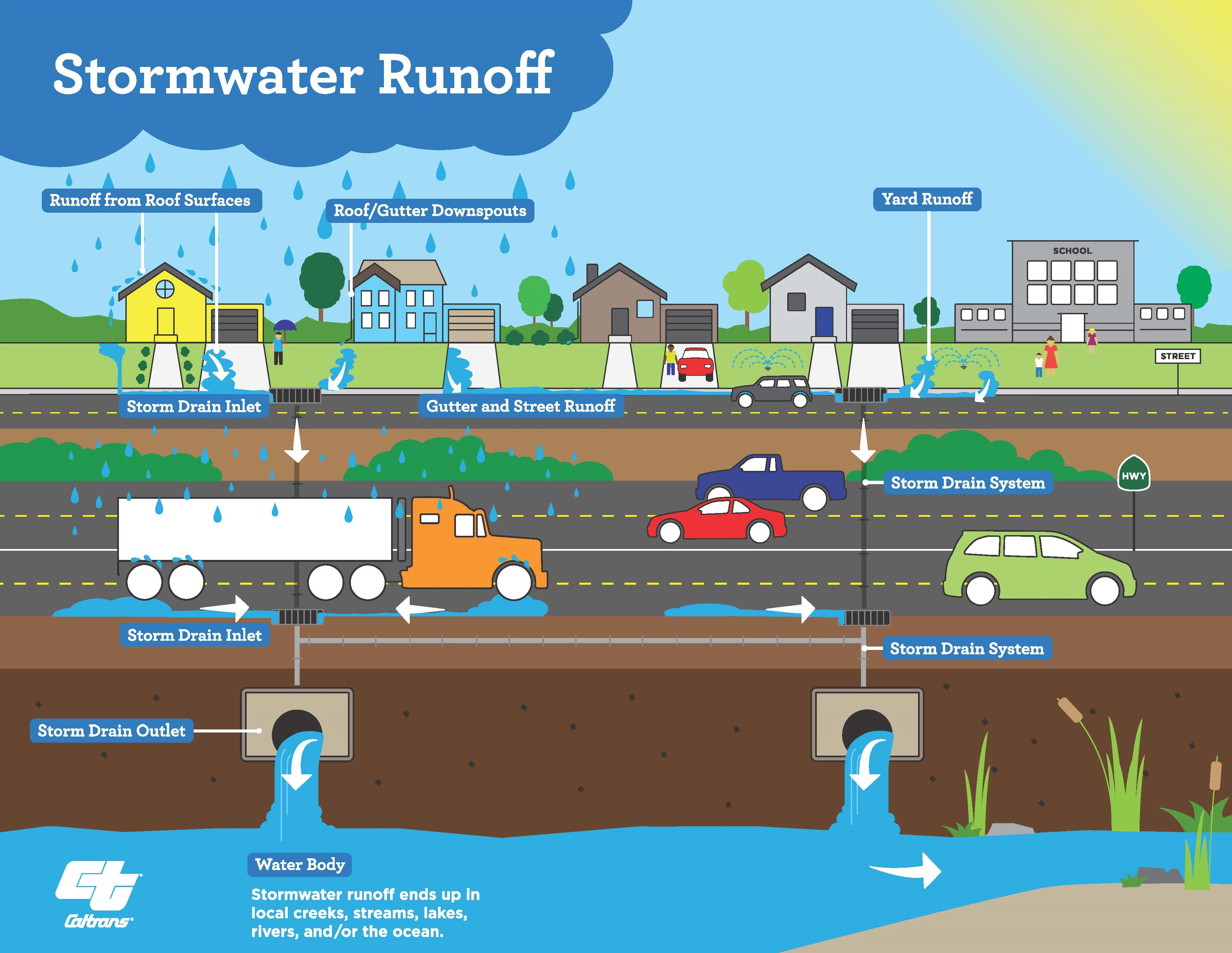 stormwater run off